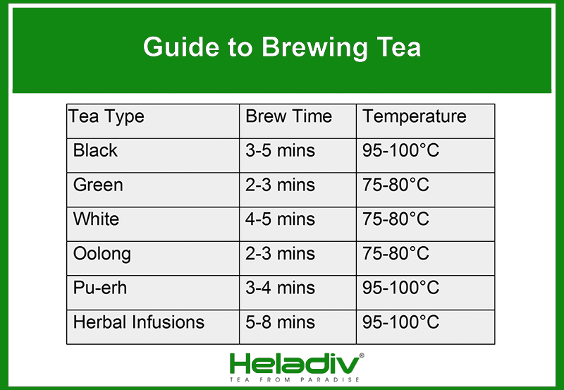 brewing times for different tea types